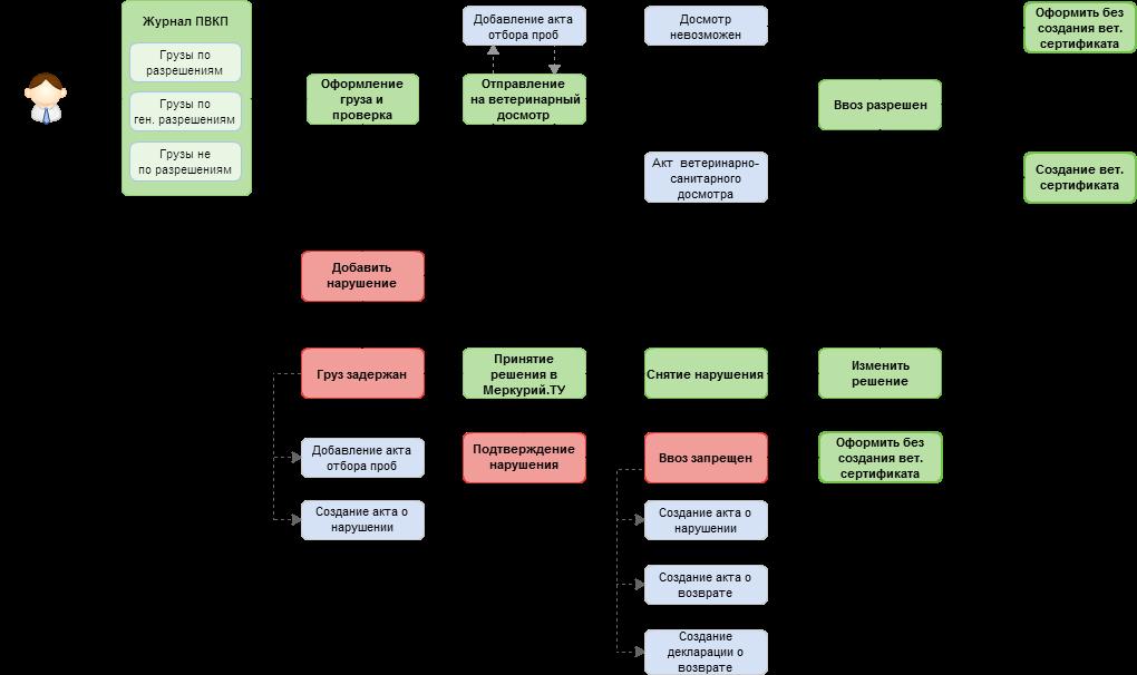 Схема работы в подсистеме